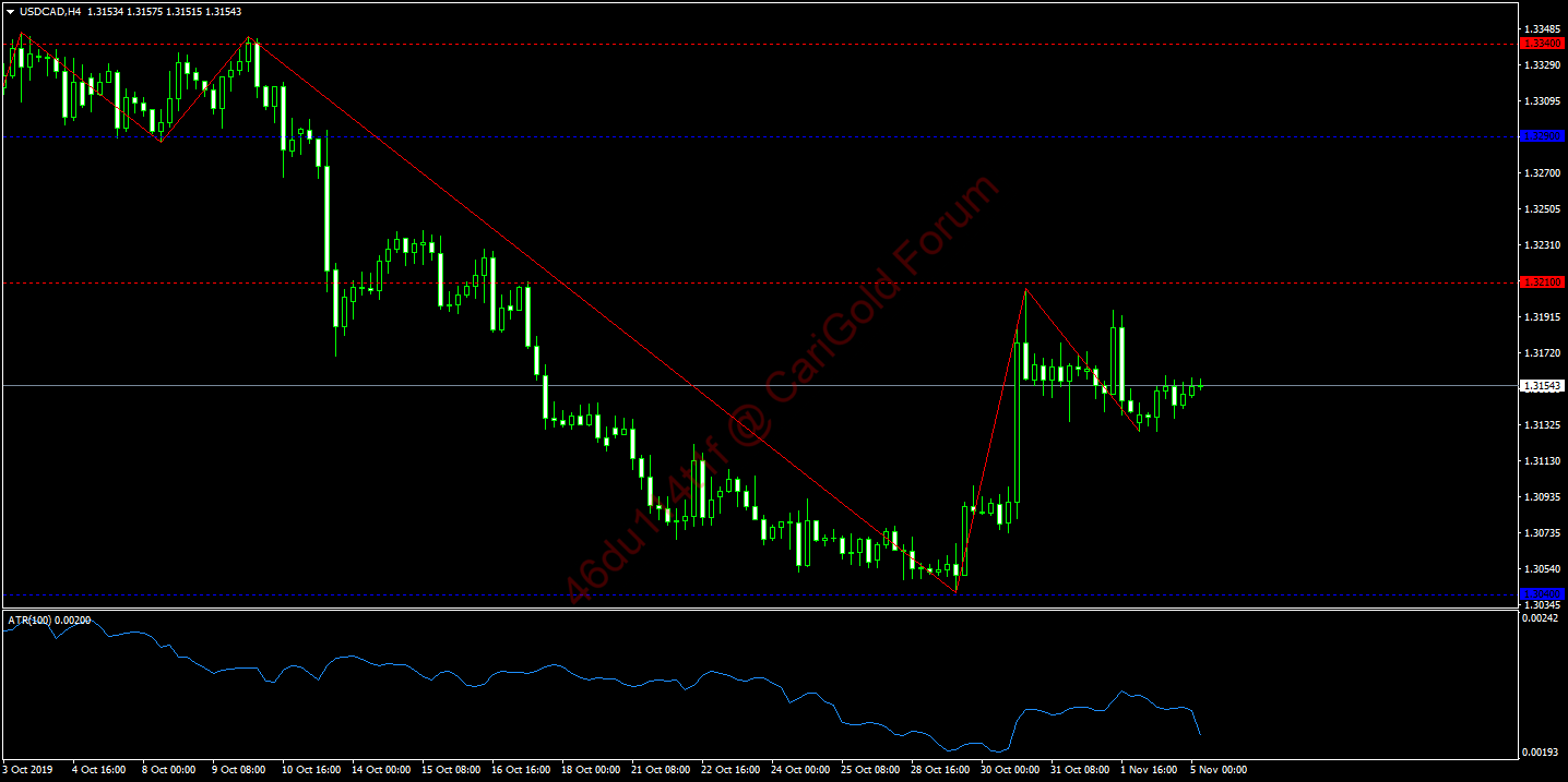 99. USDCADH4.png
