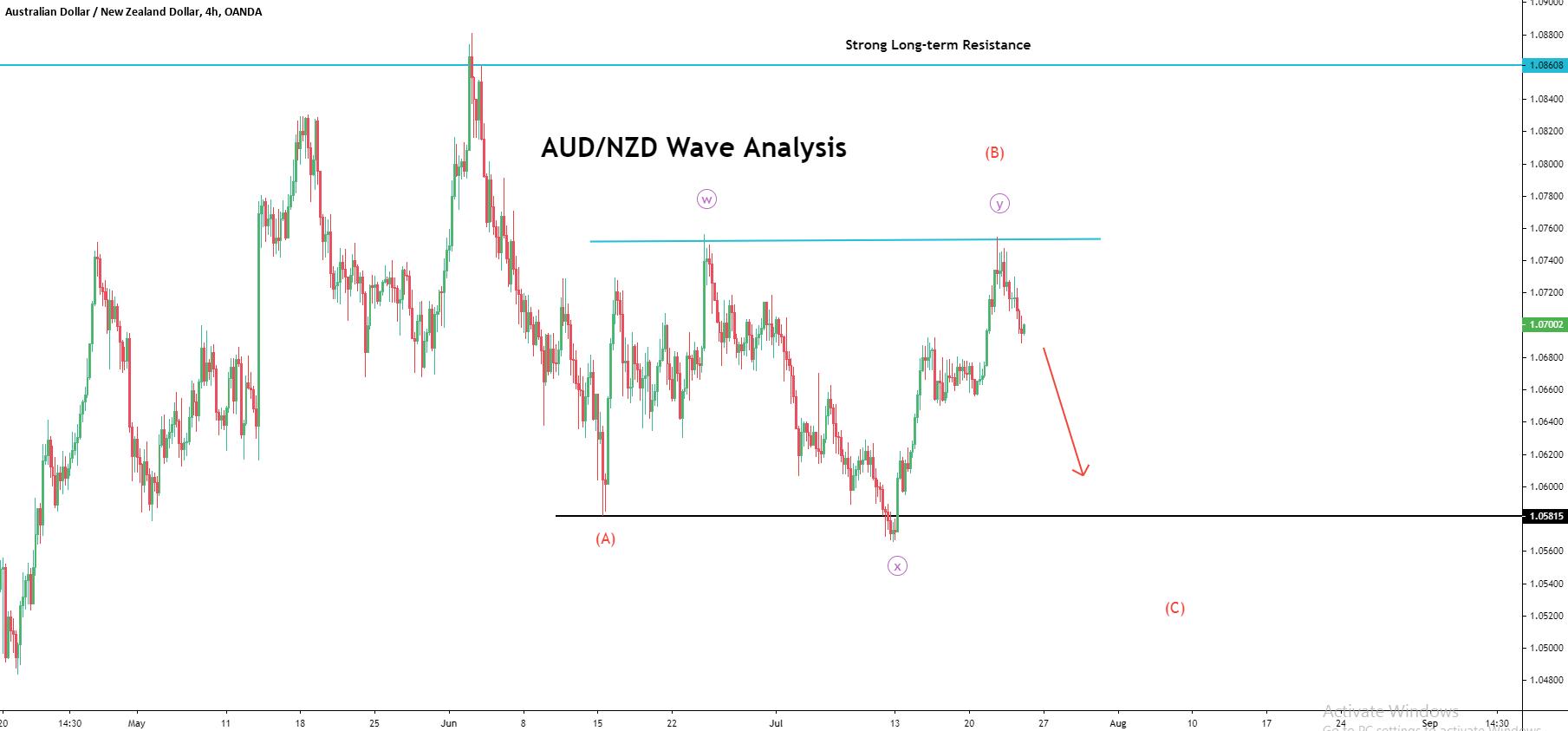 AUDNZD Analysis.png