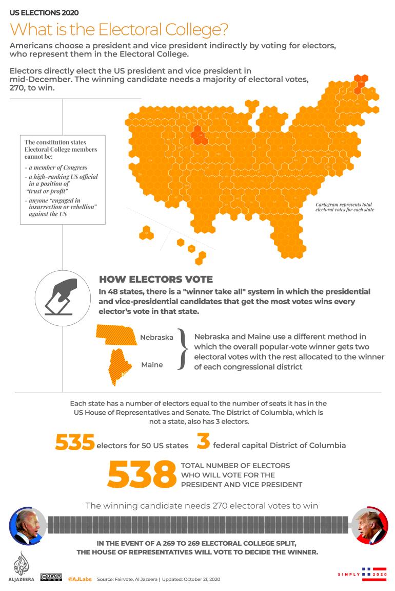 Battleground-States-US-elections-2020_3_INTERACTIVE-Electoral-College.jpg