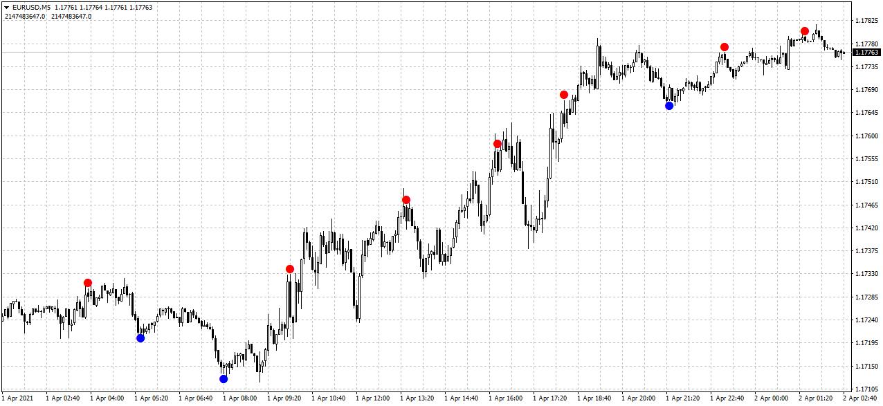 EURUSDM5 www.fx-binary.org reversal diamond forex arrow trend surfer genius binary options ind...png