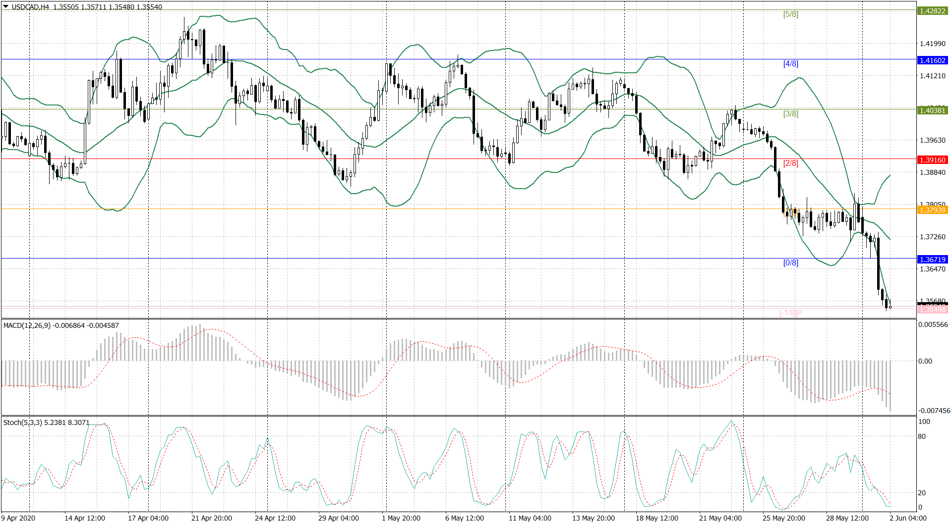 USDCADH402062020.png