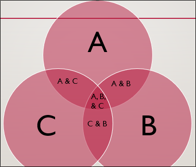 xVenn-diagram-with-complete-text.png.pagespeed.gpjpjwpjwsjsrjrprwricpmd.ic_.l1zo64HThM.png